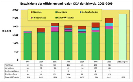 Switzerland: Analysis of recent ODA contributions for health promotion and HIV response